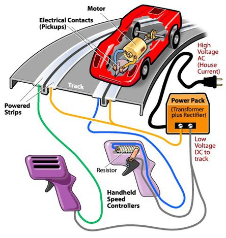 Carrera Go Slot Car Racing Controller Problem