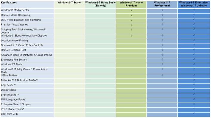 Windows 7: Czym różnią się poszczególne edycje